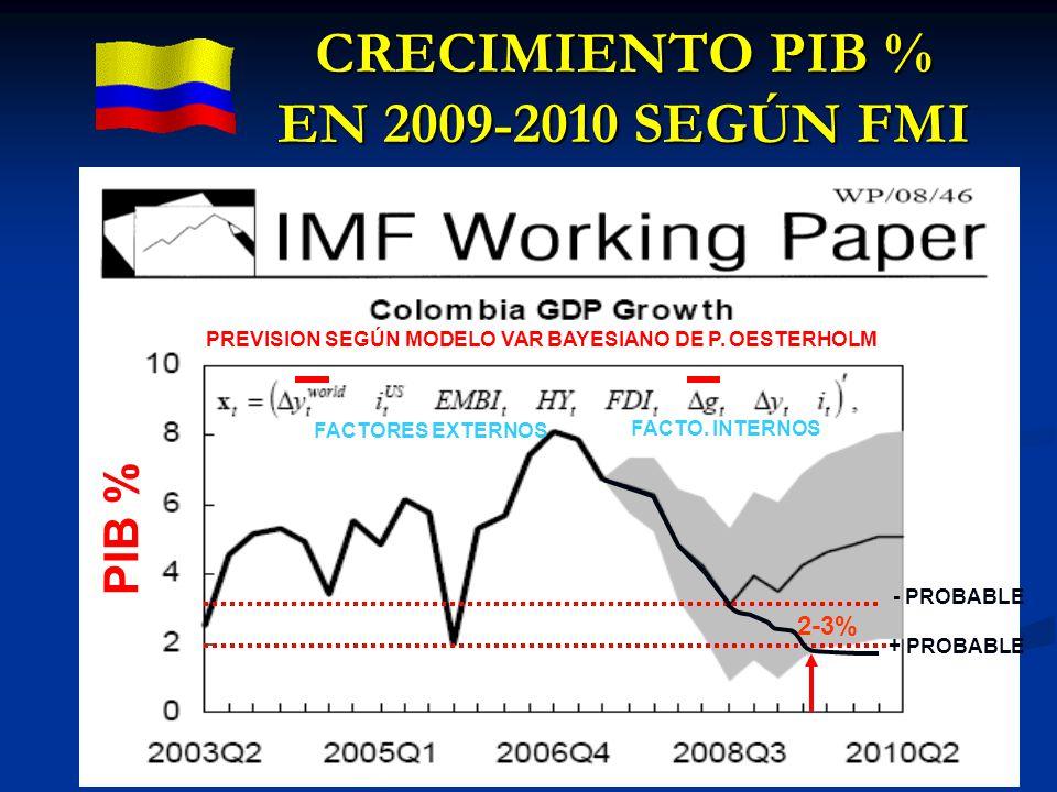 CRECIMIENTO PIB % EN 2009-2010 SEGÚN FMI PREVISION SEGÚN MODELO VAR BAYESIANO DE P. OESTERHOLM PIB % + PROBABLE - PROBABLE FACTORES EXTERNOS FACTO. IN