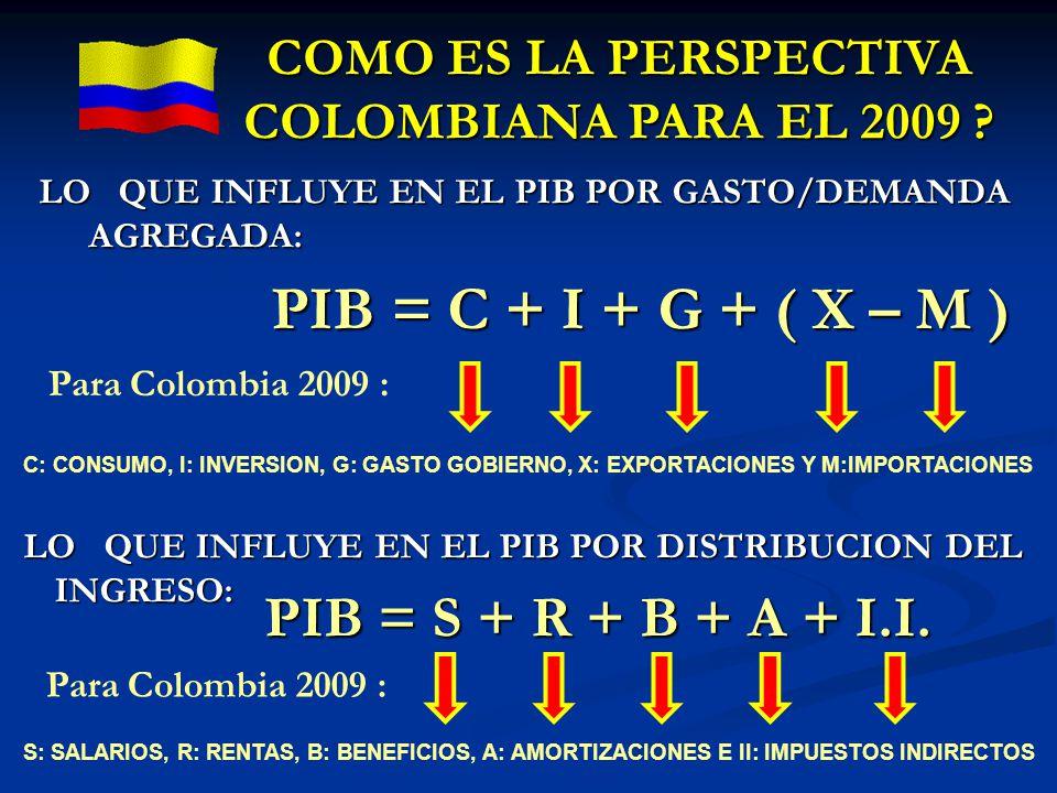 LO QUE INFLUYE EN EL PIB POR GASTO/DEMANDA AGREGADA: PIB = C + I + G + ( X – M ) PIB = C + I + G + ( X – M ) LO QUE INFLUYE EN EL PIB POR DISTRIBUCION