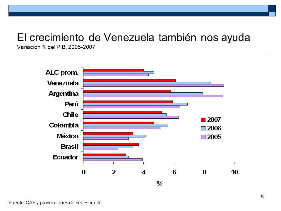 10 El crecimiento de Venezuela también nos ayuda Variación % del PIB, 2005-2007 Fuente: CAF y proyecciones de Fedesarrollo.