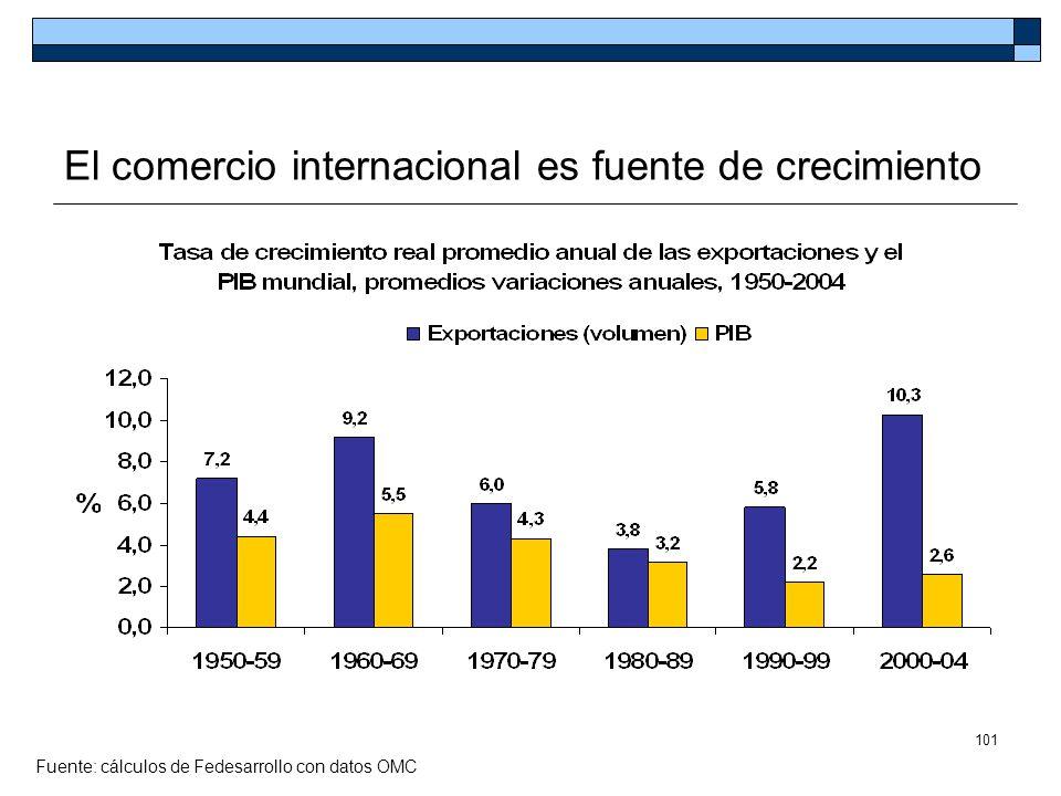 101 El comercio internacional es fuente de crecimiento Fuente: cálculos de Fedesarrollo con datos OMC