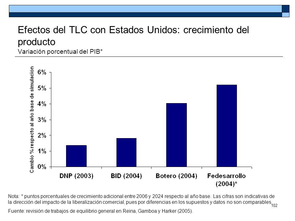 102 Efectos del TLC con Estados Unidos: crecimiento del producto Variación porcentual del PIB* Nota: * puntos porcentuales de crecimiento adicional en