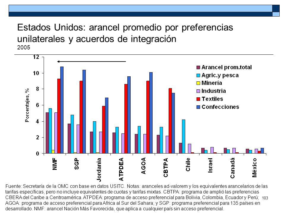 103 Estados Unidos: arancel promedio por preferencias unilaterales y acuerdos de integración 2005 Fuente: Secretaría de la OMC con base en datos USITC