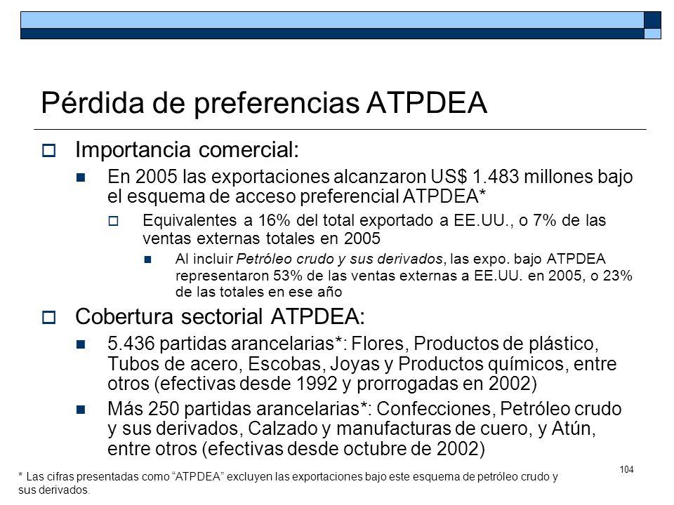 104 Pérdida de preferencias ATPDEA Importancia comercial: En 2005 las exportaciones alcanzaron US$ 1.483 millones bajo el esquema de acceso preferenci