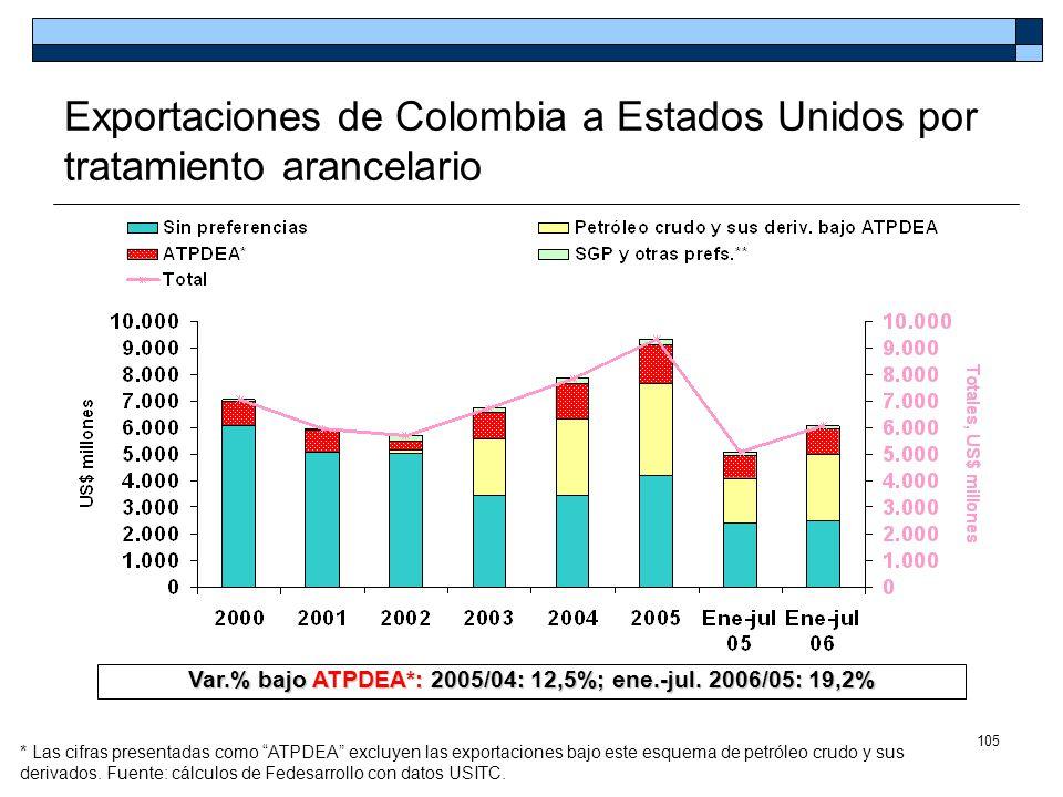 105 Exportaciones de Colombia a Estados Unidos por tratamiento arancelario * Las cifras presentadas como ATPDEA excluyen las exportaciones bajo este e