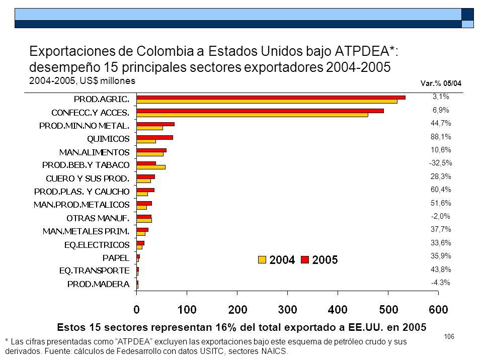 106 Exportaciones de Colombia a Estados Unidos bajo ATPDEA*: desempeño 15 principales sectores exportadores 2004-2005 2004-2005, US$ millones * Las ci