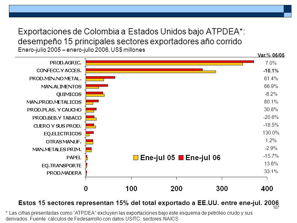 107 Exportaciones de Colombia a Estados Unidos bajo ATPDEA*: desempeño 15 principales sectores exportadores año corrido Enero-julio 2005 – enero-julio