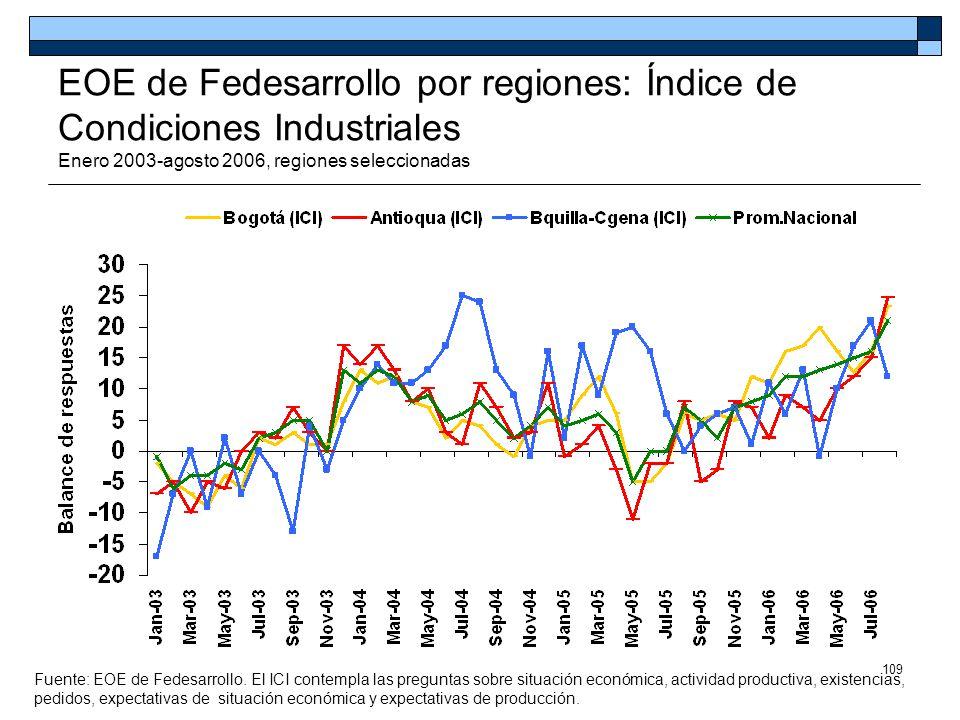 109 EOE de Fedesarrollo por regiones: Índice de Condiciones Industriales Enero 2003-agosto 2006, regiones seleccionadas Fuente: EOE de Fedesarrollo. E