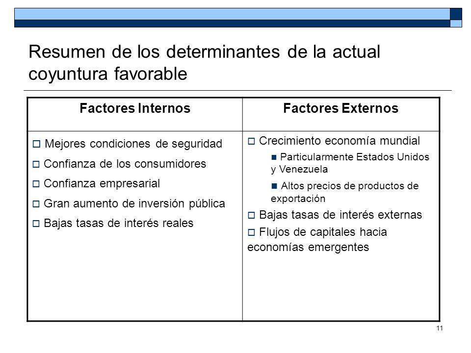 11 Resumen de los determinantes de la actual coyuntura favorable Factores InternosFactores Externos Mejores condiciones de seguridad Confianza de los