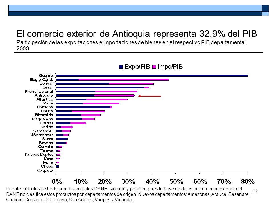 110 El comercio exterior de Antioquia representa 32,9% del PIB Participación de las exportaciones e importaciones de bienes en el respectivo PIB depar