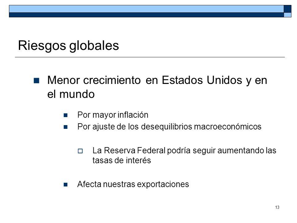 13 Riesgos globales Menor crecimiento en Estados Unidos y en el mundo Por mayor inflación Por ajuste de los desequilibrios macroeconómicos La Reserva
