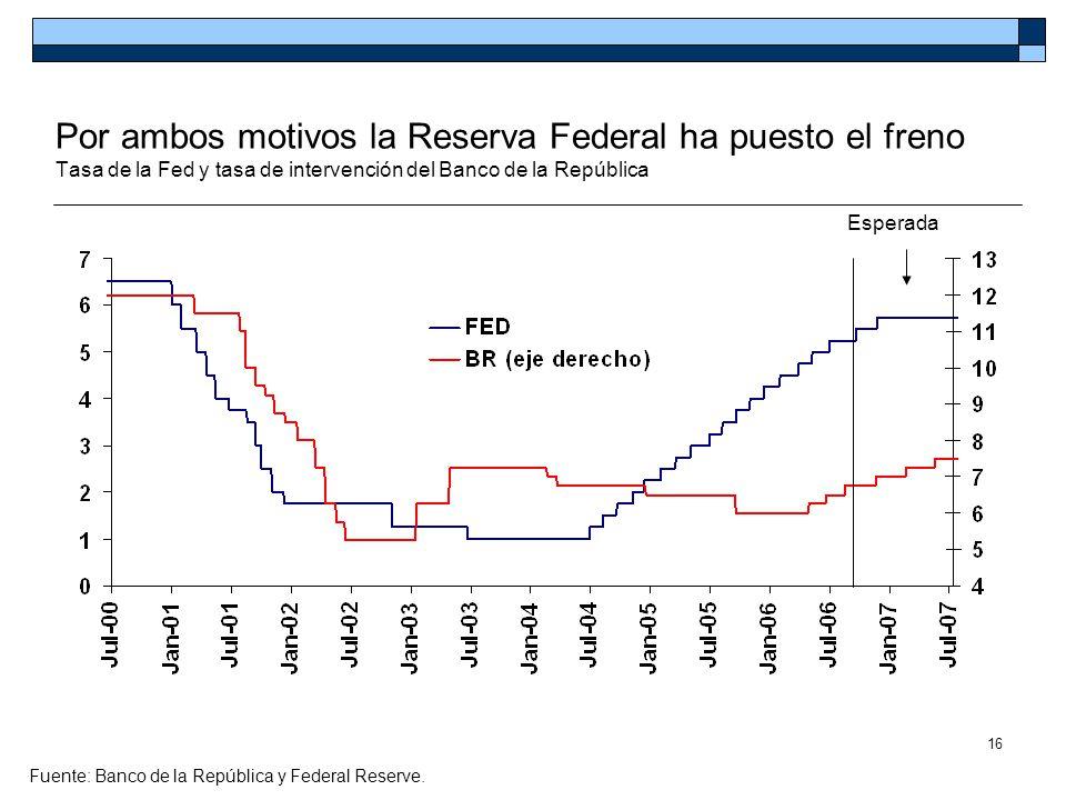 16 Por ambos motivos la Reserva Federal ha puesto el freno Tasa de la Fed y tasa de intervención del Banco de la República Fuente: Banco de la Repúbli