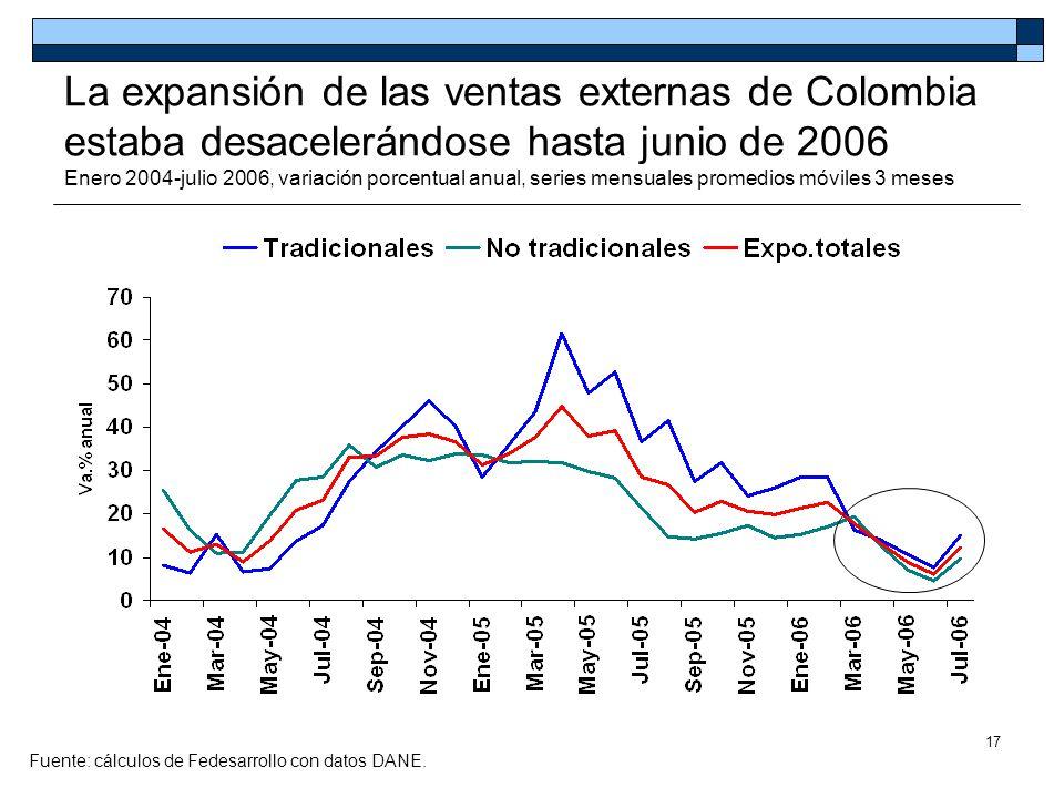 17 La expansión de las ventas externas de Colombia estaba desacelerándose hasta junio de 2006 Enero 2004-julio 2006, variación porcentual anual, serie