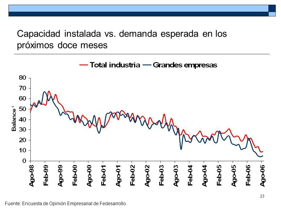 23 Capacidad instalada vs. demanda esperada en los próximos doce meses Fuente: Encuesta de Opinión Empresarial de Fedesarrollo.