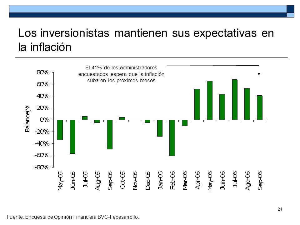 24 Los inversionistas mantienen sus expectativas en la inflación Fuente: Encuesta de Opinión Financiera BVC-Fedesarrollo. El 41% de los administradore