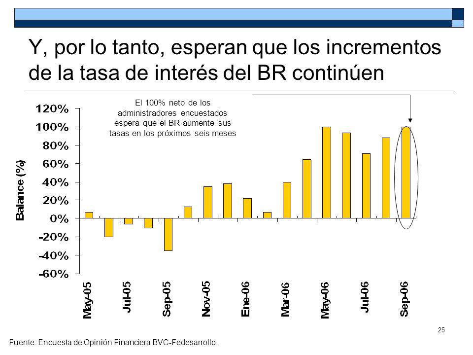 25 Y, por lo tanto, esperan que los incrementos de la tasa de interés del BR continúen Fuente: Encuesta de Opinión Financiera BVC-Fedesarrollo. El 100