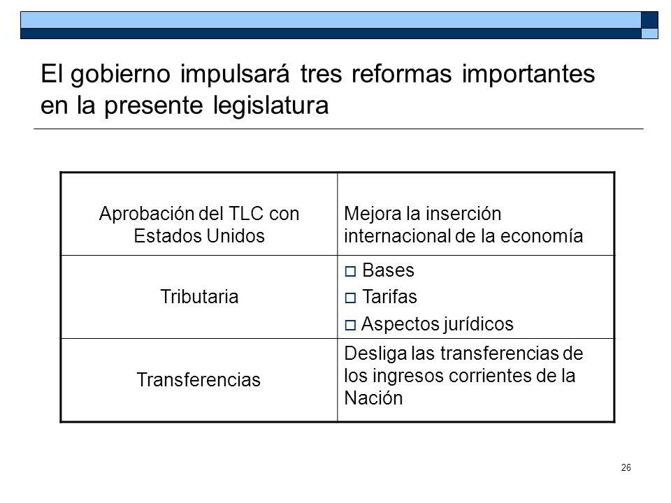 26 El gobierno impulsará tres reformas importantes en la presente legislatura Aprobación del TLC con Estados Unidos Mejora la inserción internacional