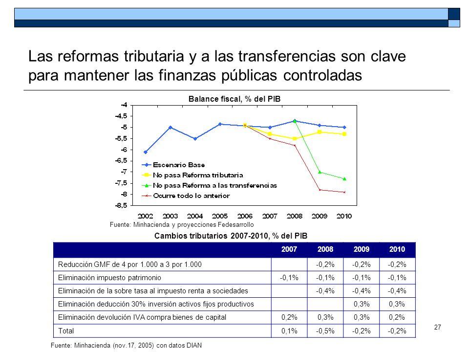 27 Las reformas tributaria y a las transferencias son clave para mantener las finanzas públicas controladas Cambios tributarios 2007-2010, % del PIB 2