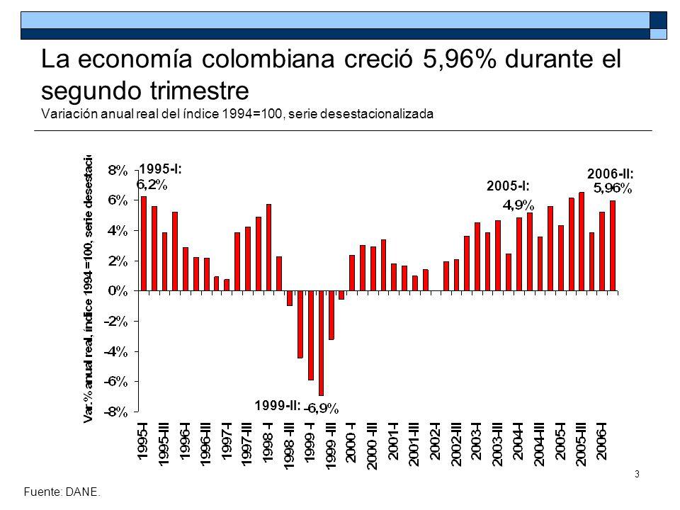 3 La economía colombiana creció 5,96% durante el segundo trimestre Variación anual real del índice 1994=100, serie desestacionalizada Fuente: DANE. 20