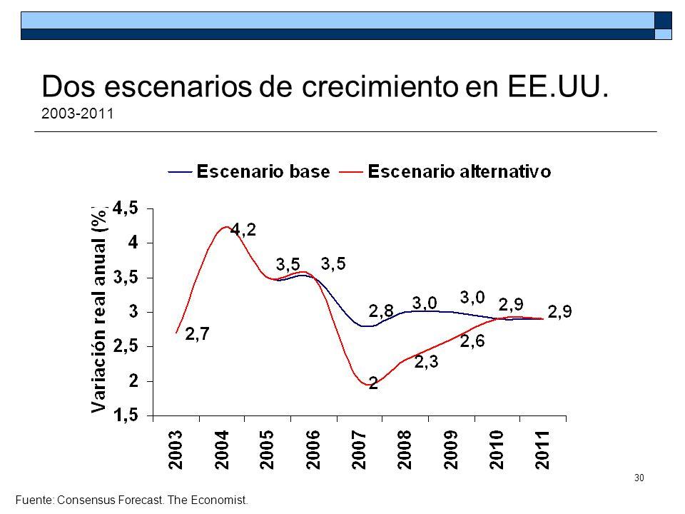 30 Dos escenarios de crecimiento en EE.UU. 2003-2011 Fuente: Consensus Forecast. The Economist.