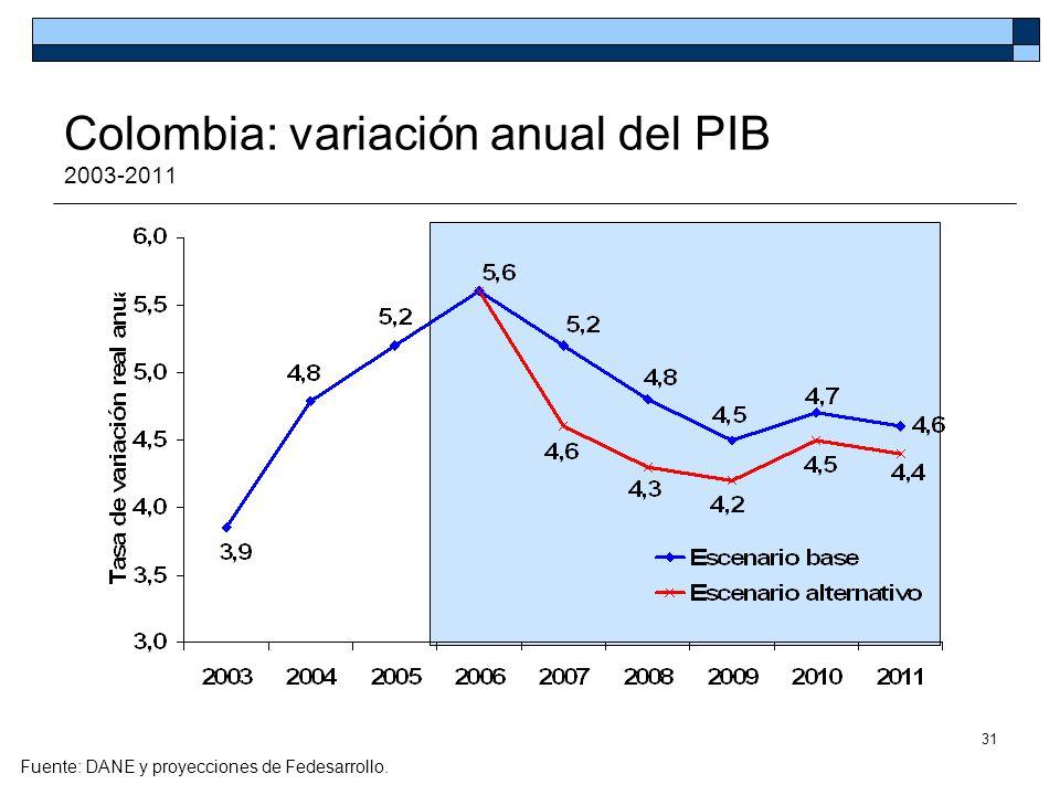 31 Fuente: DANE y proyecciones de Fedesarrollo. Colombia: variación anual del PIB 2003-2011