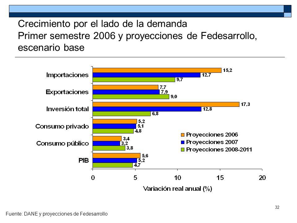 32 Crecimiento por el lado de la demanda Primer semestre 2006 y proyecciones de Fedesarrollo, escenario base Fuente: DANE y proyecciones de Fedesarrol