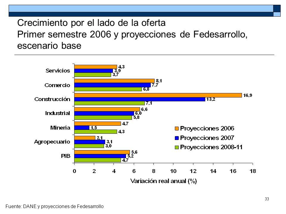 33 Crecimiento por el lado de la oferta Primer semestre 2006 y proyecciones de Fedesarrollo, escenario base Fuente: DANE y proyecciones de Fedesarroll