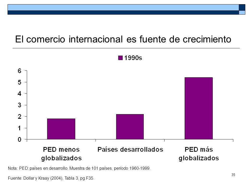 35 El comercio internacional es fuente de crecimiento Nota: PED: países en desarrollo. Muestra de 101 países, período 1960-1999. Fuente: Dollar y Kraa
