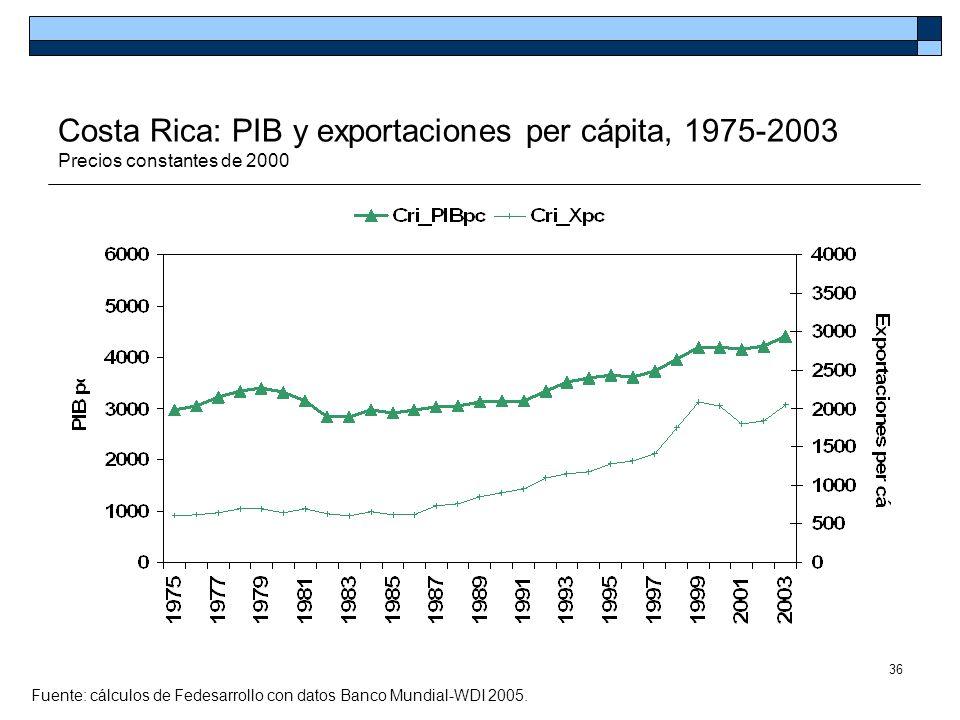 36 Costa Rica: PIB y exportaciones per cápita, 1975-2003 Precios constantes de 2000 Fuente: cálculos de Fedesarrollo con datos Banco Mundial-WDI 2005.