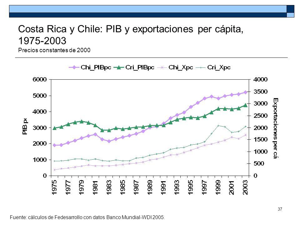 37 Costa Rica y Chile: PIB y exportaciones per cápita, 1975-2003 Precios constantes de 2000 Fuente: cálculos de Fedesarrollo con datos Banco Mundial-W