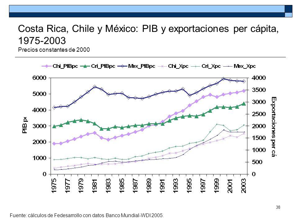 38 Costa Rica, Chile y México: PIB y exportaciones per cápita, 1975-2003 Precios constantes de 2000 Fuente: cálculos de Fedesarrollo con datos Banco M
