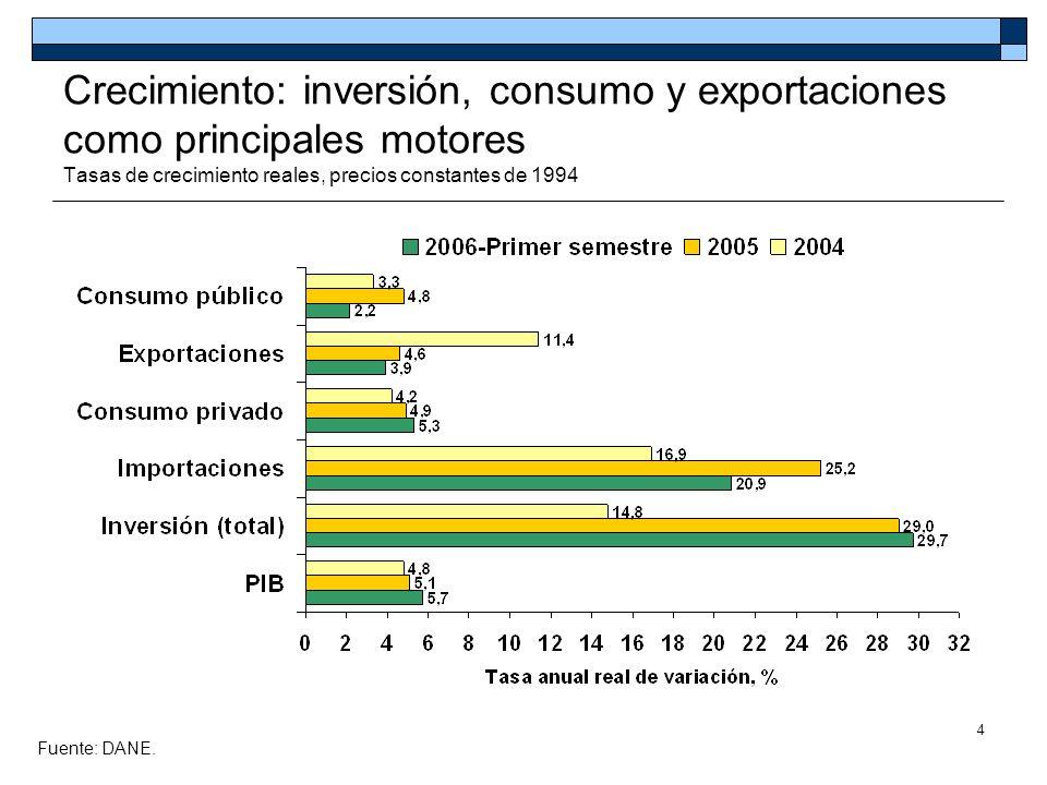 4 Crecimiento: inversión, consumo y exportaciones como principales motores Tasas de crecimiento reales, precios constantes de 1994 Fuente: DANE Fuente