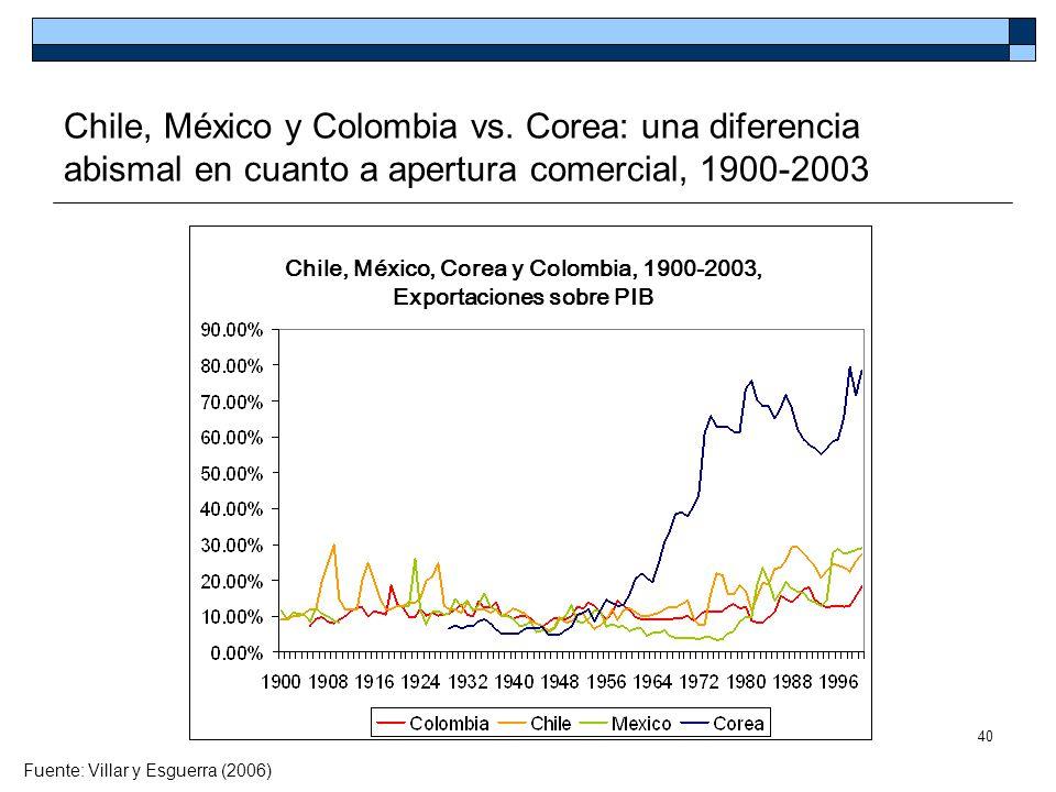 40 Chile, México y Colombia vs. Corea: una diferencia abismal en cuanto a apertura comercial, 1900-2003 Fuente: Villar y Esguerra (2006) Chile, México