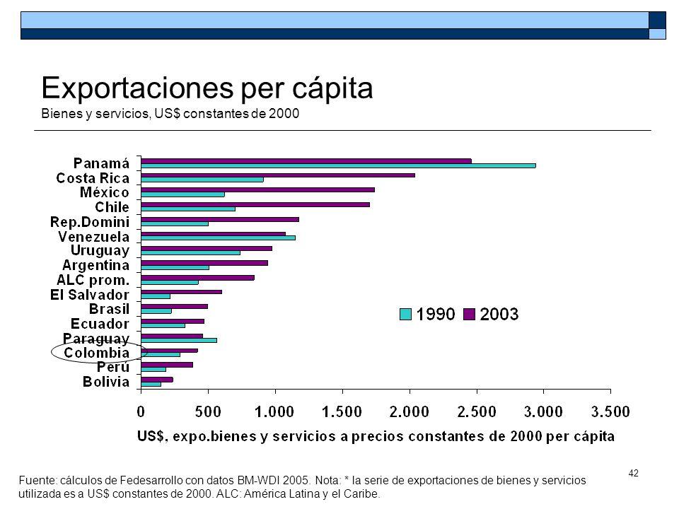 42 Exportaciones per cápita Bienes y servicios, US$ constantes de 2000 Fuente: cálculos de Fedesarrollo con datos BM-WDI 2005. Nota: * la serie de exp