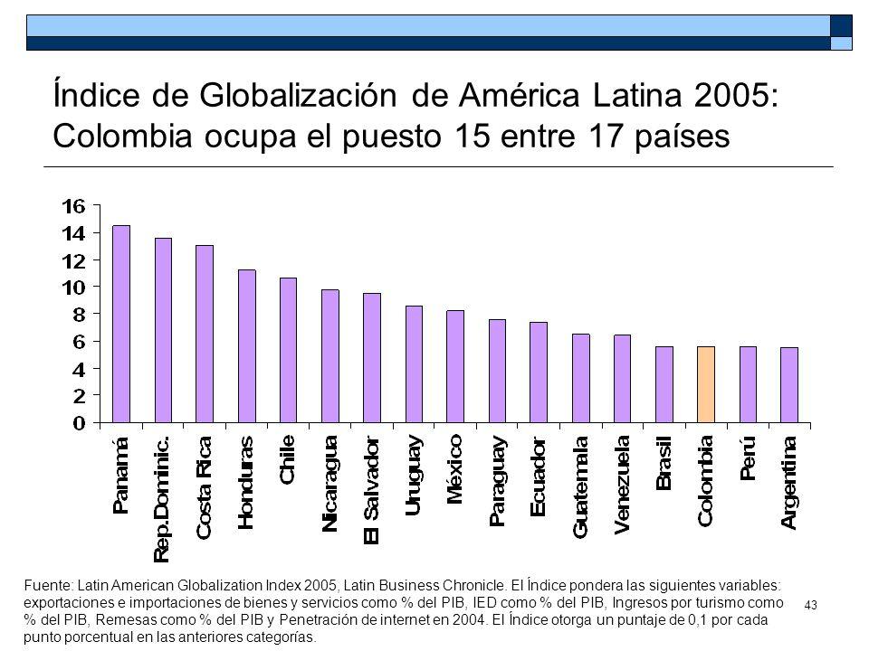 43 Índice de Globalización de América Latina 2005: Colombia ocupa el puesto 15 entre 17 países Fuente: Latin American Globalization Index 2005, Latin