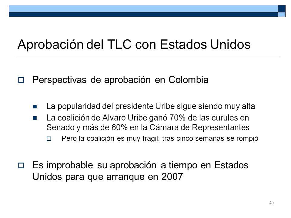 45 Aprobación del TLC con Estados Unidos Perspectivas de aprobación en Colombia La popularidad del presidente Uribe sigue siendo muy alta La coalición