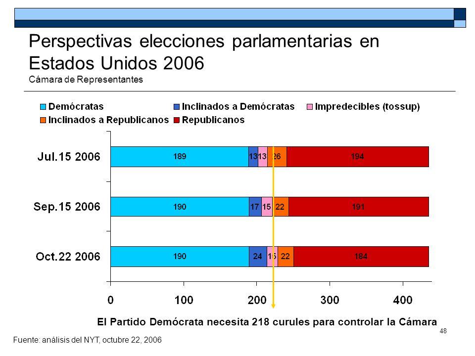48 Perspectivas elecciones parlamentarias en Estados Unidos 2006 Cámara de Representantes El Partido Demócrata necesita 218 curules para controlar la