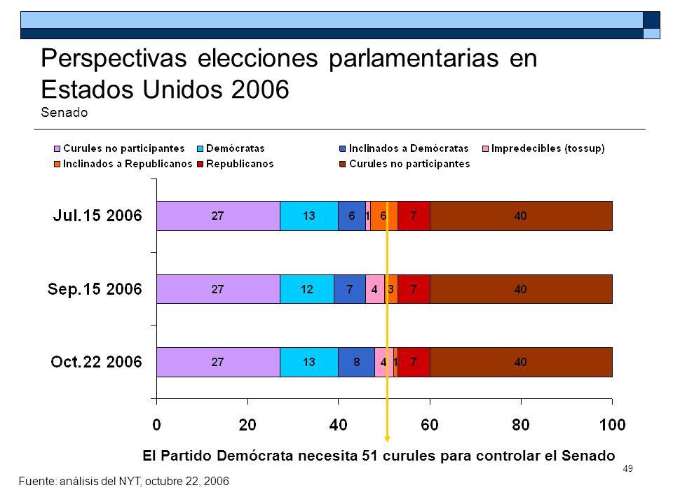49 Perspectivas elecciones parlamentarias en Estados Unidos 2006 Senado El Partido Demócrata necesita 51 curules para controlar el Senado Fuente: anál