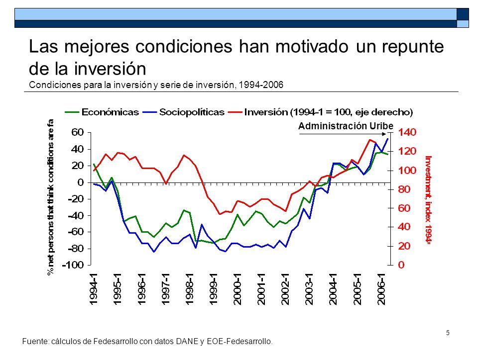 5 Las mejores condiciones han motivado un repunte de la inversión Condiciones para la inversión y serie de inversión, 1994-2006 Fuente: cálculos de Fe