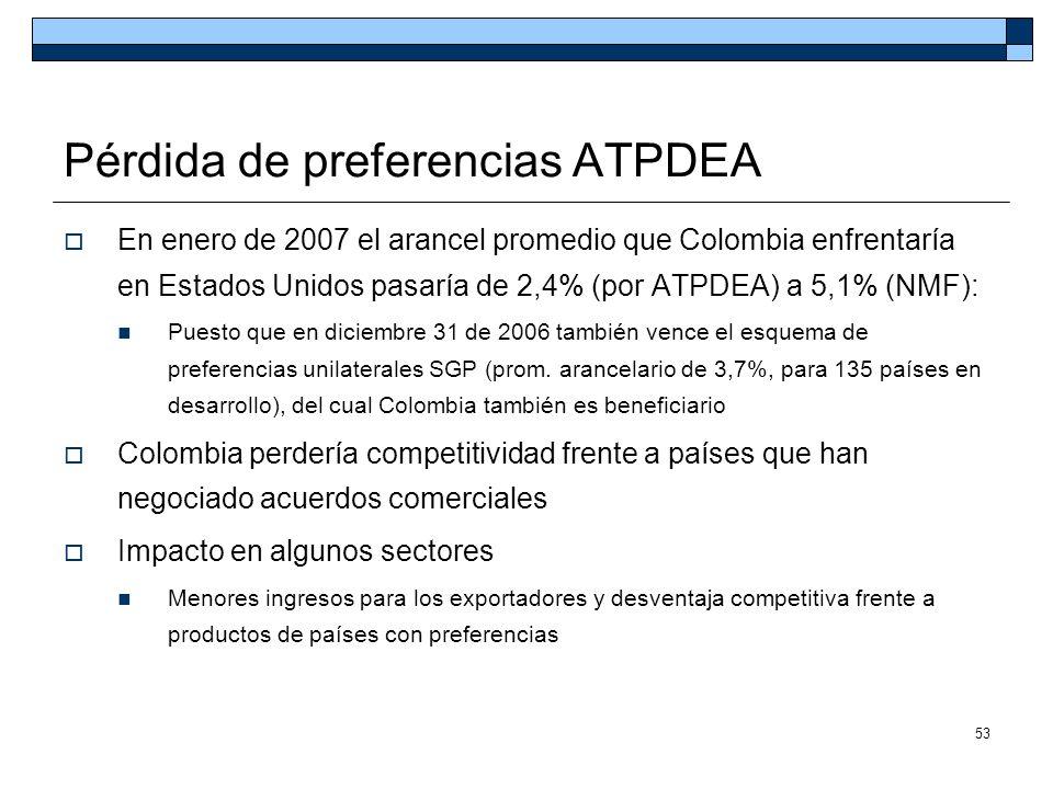 53 Pérdida de preferencias ATPDEA En enero de 2007 el arancel promedio que Colombia enfrentaría en Estados Unidos pasaría de 2,4% (por ATPDEA) a 5,1%