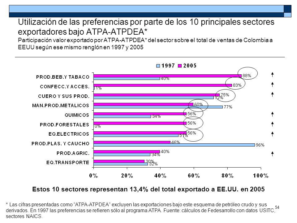 54 Utilización de las preferencias por parte de los 10 principales sectores exportadores bajo ATPA-ATPDEA* Participación valor exportado por ATPA-ATPD
