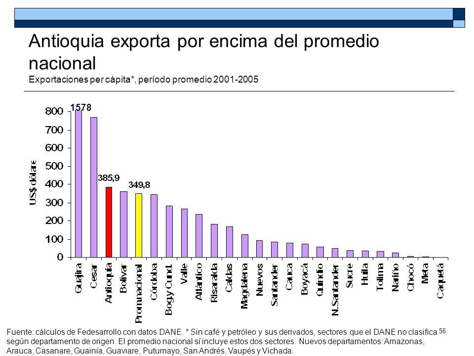 56 Antioquia exporta por encima del promedio nacional Exportaciones per cápita*, período promedio 2001-2005 Fuente: cálculos de Fedesarrollo con datos