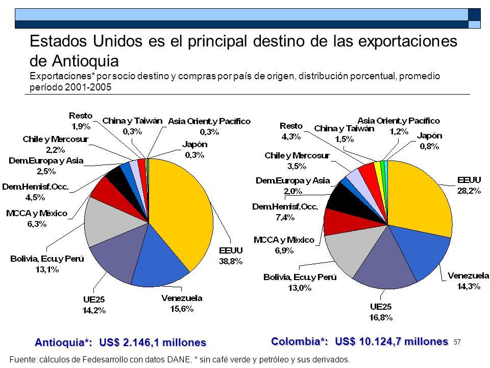 57 Estados Unidos es el principal destino de las exportaciones de Antioquia Exportaciones* por socio destino y compras por país de origen, distribució
