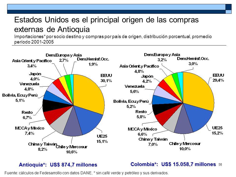 58 Estados Unidos es el principal origen de las compras externas de Antioquia Importaciones* por socio destino y compras por país de origen, distribuc