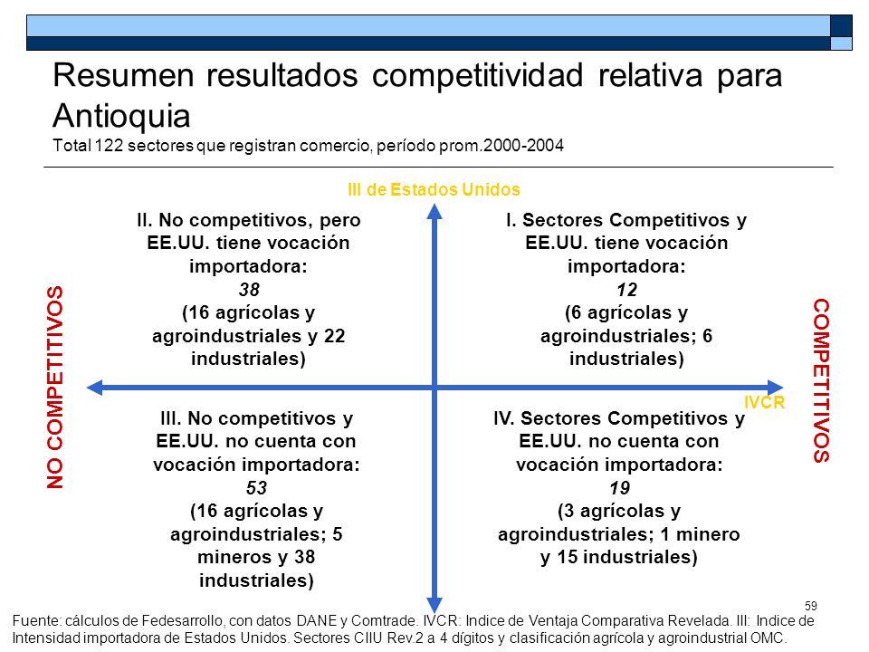 59 Resumen resultados competitividad relativa para Antioquia Total 122 sectores que registran comercio, período prom.2000-2004 I.
