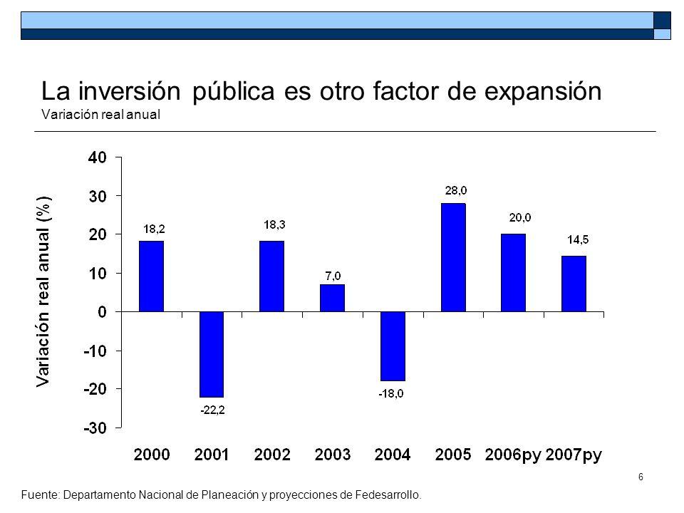 6 La inversión pública es otro factor de expansión Variación real anual Fuente: Departamento Nacional de Planeación y proyecciones de Fedesarrollo.