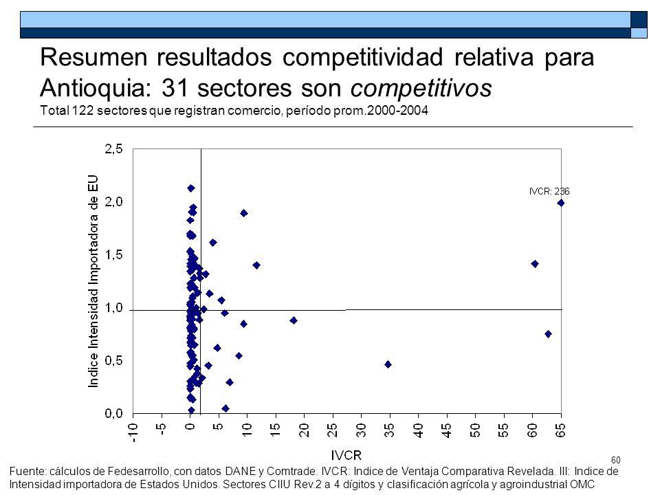 60 Resumen resultados competitividad relativa para Antioquia: 31 sectores son competitivos Total 122 sectores que registran comercio, período prom.200