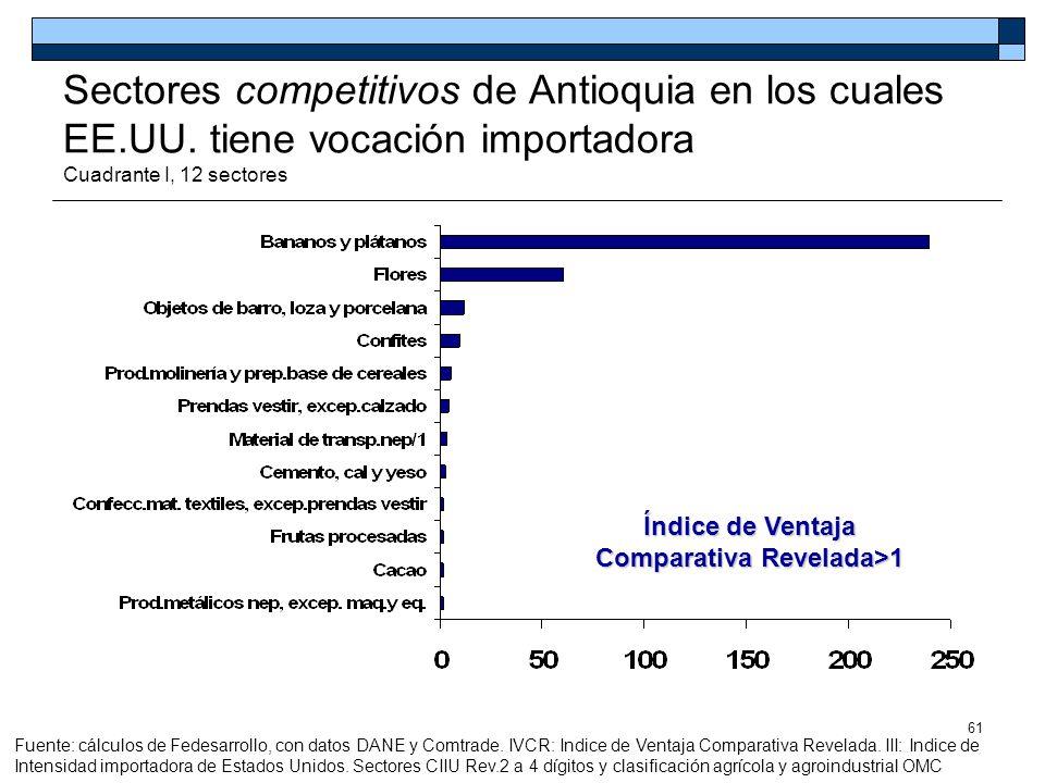 61 Sectores competitivos de Antioquia en los cuales EE.UU. tiene vocación importadora Cuadrante I, 12 sectores Índice de Ventaja Comparativa Revelada>