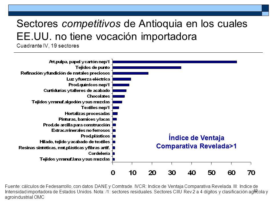 62 Sectores competitivos de Antioquia en los cuales EE.UU. no tiene vocación importadora Cuadrante IV, 19 sectores Índice de Ventaja Comparativa Revel
