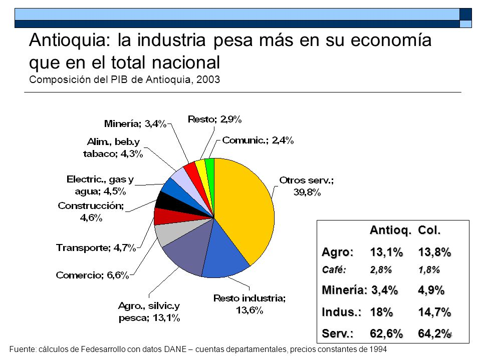 64 Antioquia: la industria pesa más en su economía que en el total nacional Composición del PIB de Antioquia, 2003 Antioq. Col. Agro: 13,1%13,8% Café: