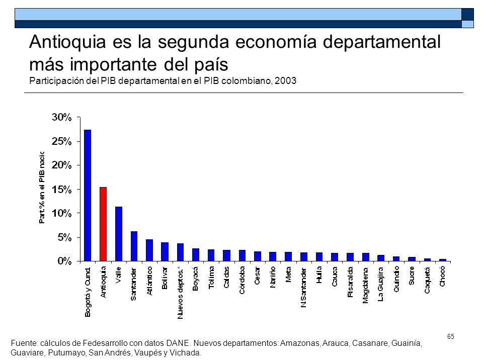 65 Antioquia es la segunda economía departamental más importante del país Participación del PIB departamental en el PIB colombiano, 2003 Fuente: cálcu